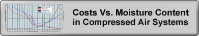 Costs vs Moisture Content in Compressed Air Systems