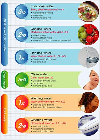 how to eat the alkaline way