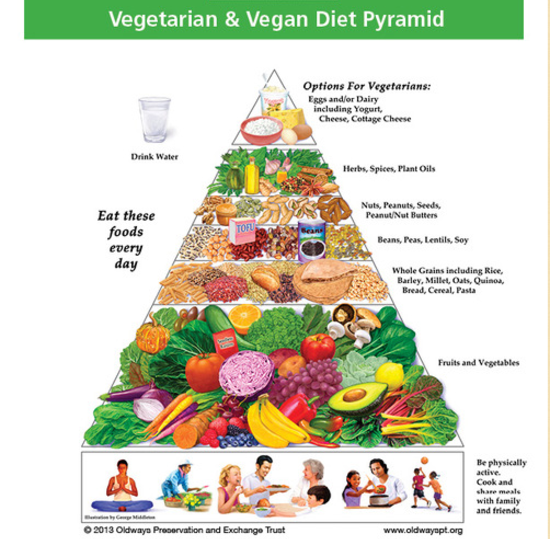 Whole Food Plant base Diet. Vegetarian and Vegan Food Pyramid Nutrition Guide