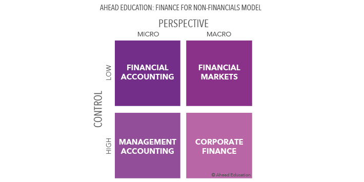 Ahead Education: Finance for Non-Financials Model