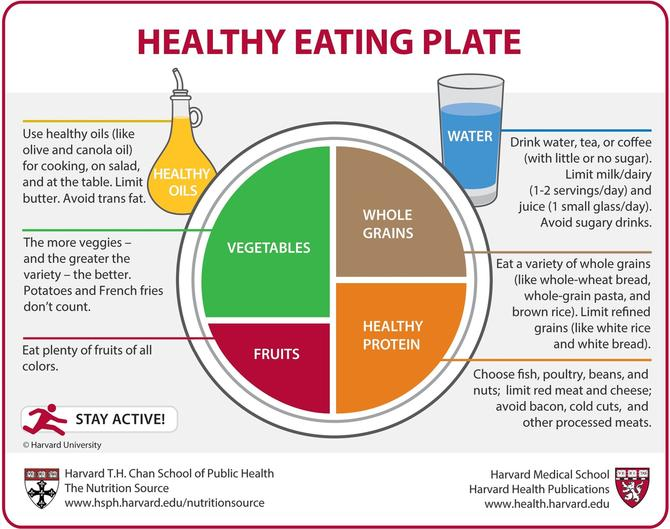 Healthy Eating Plate Nutrition Guide