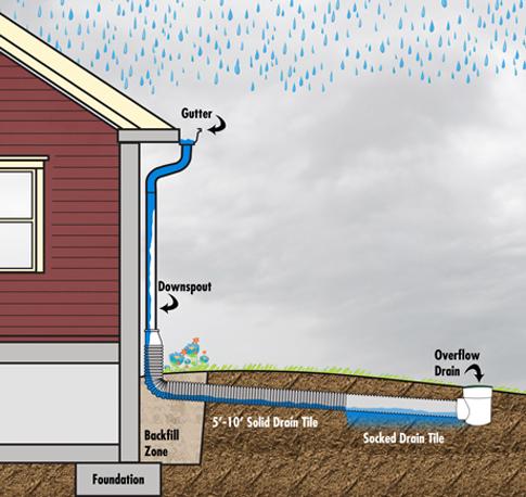 Erosion control drain tile systems ppazfo