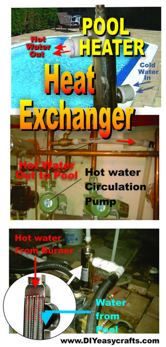 Pool heater with heat exchanger