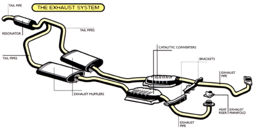 Exhaust System Repair Essex Maryland 21221