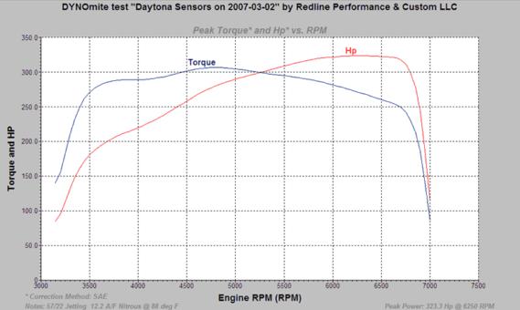 Nitrous Oxide Technical Notes & Tips | Daytona Sensors™
