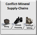 Conflict-Minerals Supply-Chain