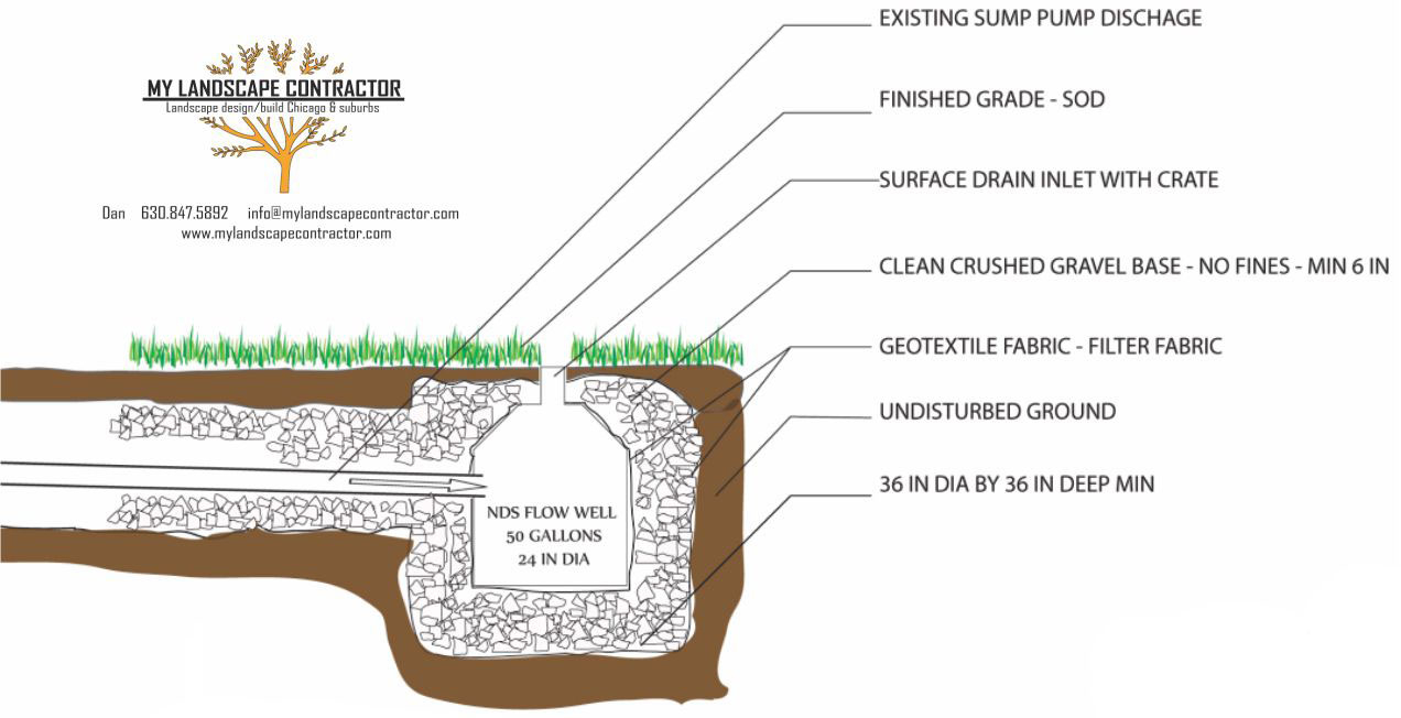 My Landscape Contractor Drainage Solutions French Drain To Sump Pump Diagram We Can Properly Design And Install A Tile System Manage The Water Discharge From Your Gutters All Around House