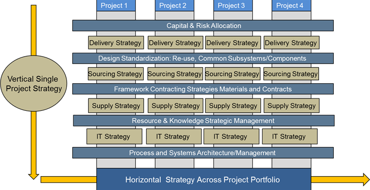 project management advisors Project advisors is a full service organization that specializes in the use of enterprise project/program management software we are dedicated to assisting clients across a multitude of industries with.