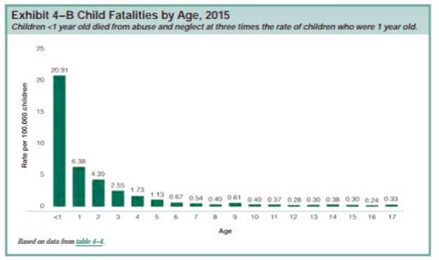 In Us 1 In 8 Kids Maltreated By Age 18 >> Statistics
