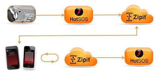 Zipit Messaging and HotSOS