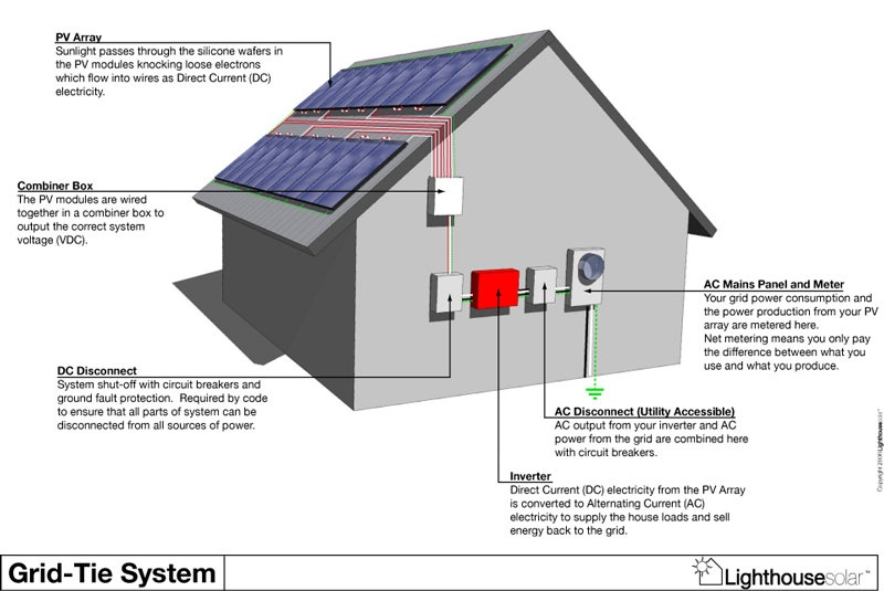 solar - Home Solar Power System Design