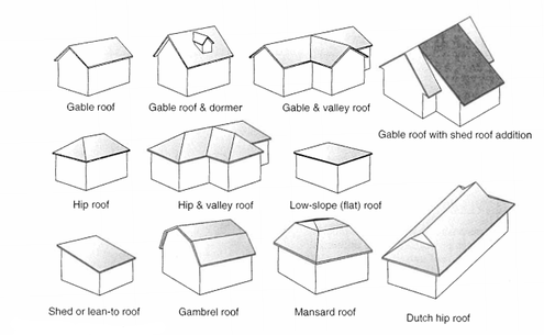 Roof Types on Diagram Of Apex