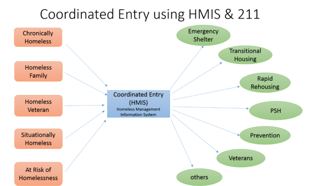 Process diagram for coordinated entry in the Homeless Management Information System (HMIS). Entry input sources from chronically homeless, homeless family, homeless veteran, situationally homeless and at risk of homelessness. Output destinations of emergency shelter, transitional housing, rapid rehousing, PSH, prevention, veterans and others.