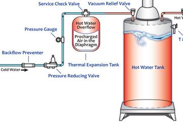 Thermal expansion protect your water heater from thermal expansion ccuart Images
