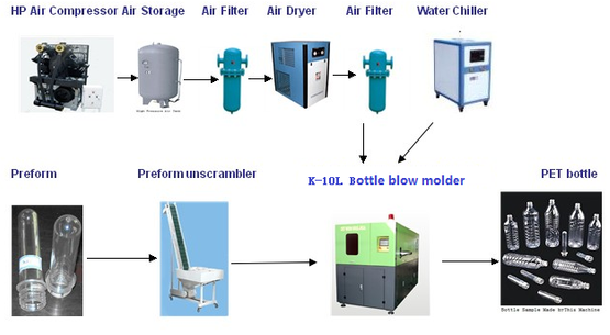 bottle blowing machine, blow molding machine