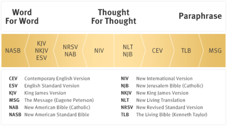 Bible Corrupted?