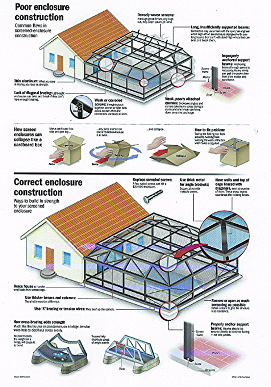 Illustration of Pool Enclosure Construction versus Correct Enclosure Construction