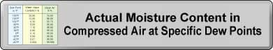 Actual Moisture Content in Compressed Air at Specific Dewpoints