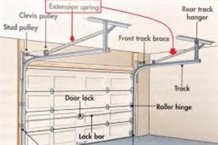 Of the garage door and parallel to it that is a torsion spring - Garage Door Springs