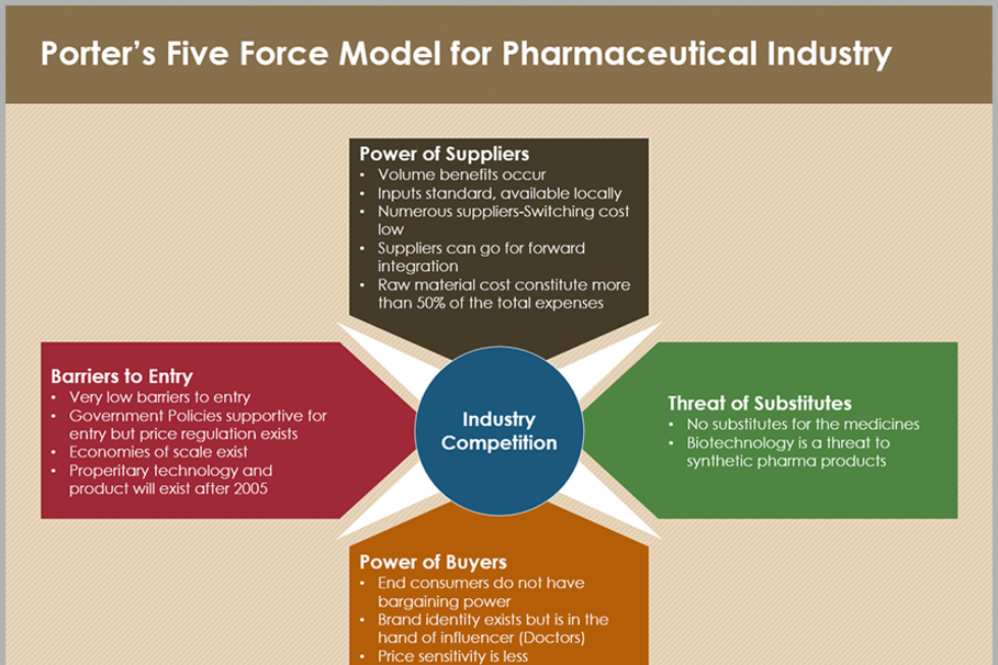porters five force and pharmacy industry kenya Porter's diamond of national advantage - a framework for country comparative advantage.
