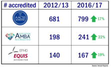 Business School accreditations 2012 to 2017