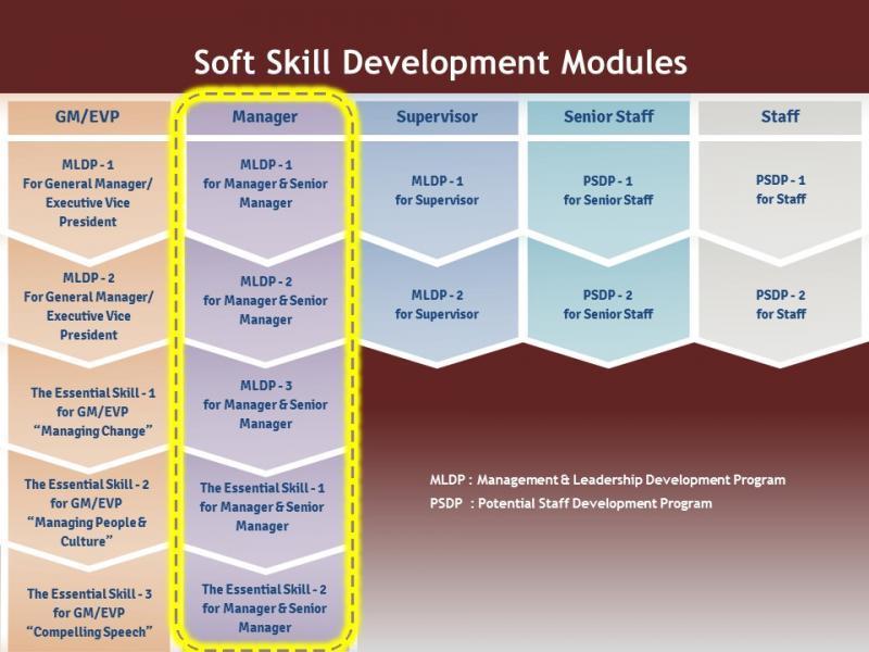 general management and leadership 56,326 general management leadership development program jobs available on indeedcom apply to management associate, program manager, rotational leadership development program .