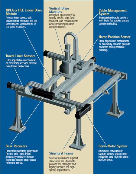Gantry Robot | Saturn Automation