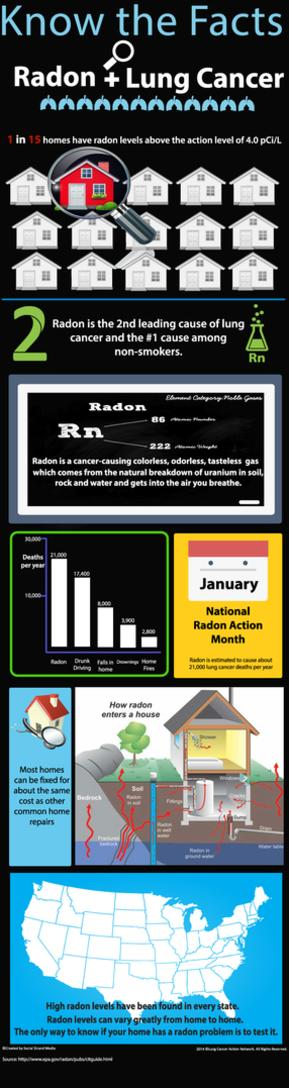 how do you mitigate radon