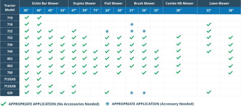 Bcs Compatibility Charts