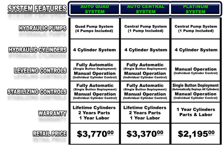 Chevrolet 4500 System Comparisons