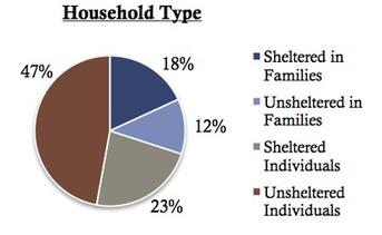 Pie graph showing percentages by household type. Types are Sheltered in Families 18%, Unsheltered in families 12%, Sheltered Individuals 23%, Unsheltered Individuals 47%