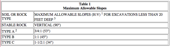 max allowable slopes, road plates