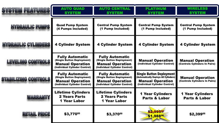 Ford E-350 System Comparisons