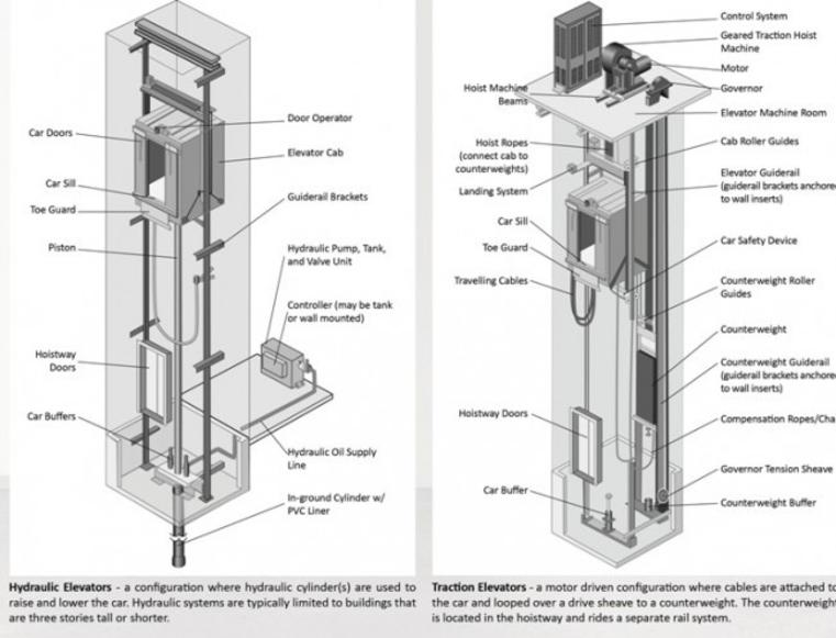 elevator rescue basic anatomy of traction hydraulic elevators