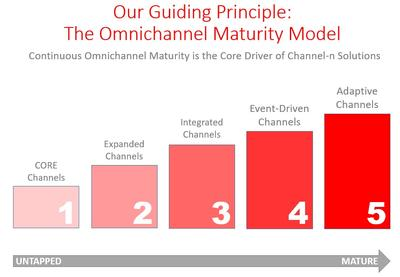 More about the Omnichannel Maturity Model