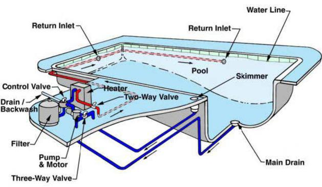 How A Swimming Pool Works Pool Plumbing Filter System
