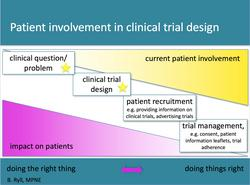 Patient Involvement in Clinical Trial Design BR