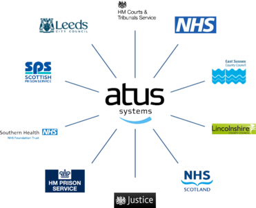 Atus Systems and clients
