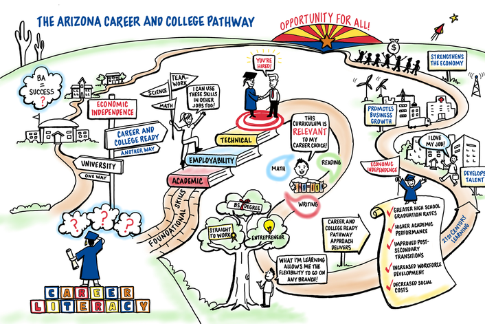 Key Features of WTI's Career Pathways to Success Program ... |Dps Career Clusters And Pathways