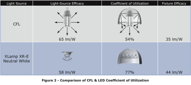 Comparison of CFL versus LED energy use
