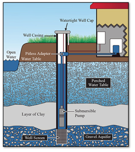 Water Well Drilling Water Well Drilling Cost Mcmullen