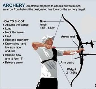 10 basic elements of shoot form