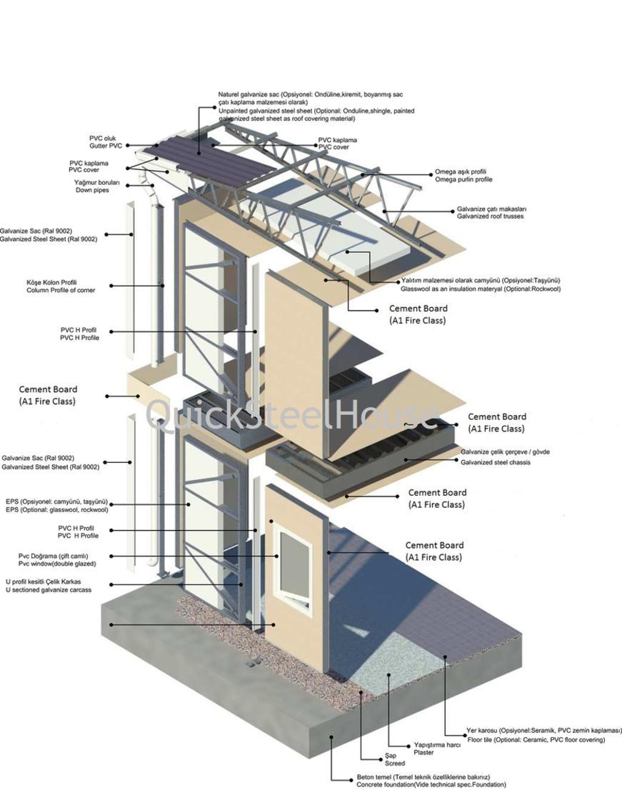 Technical Specifications of Prefabricated Steel Houses and modular ...