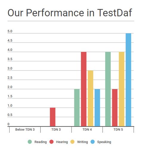TestDaF Training in In...