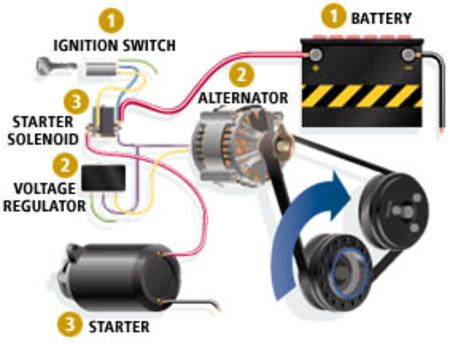The Basics Behind Starter Replacement Services at Aone Mobile Mechanics