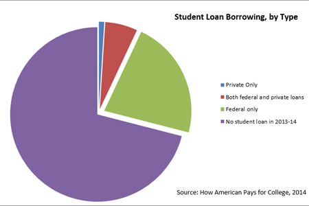 Private Student Loans >> The Private Student Loan Market