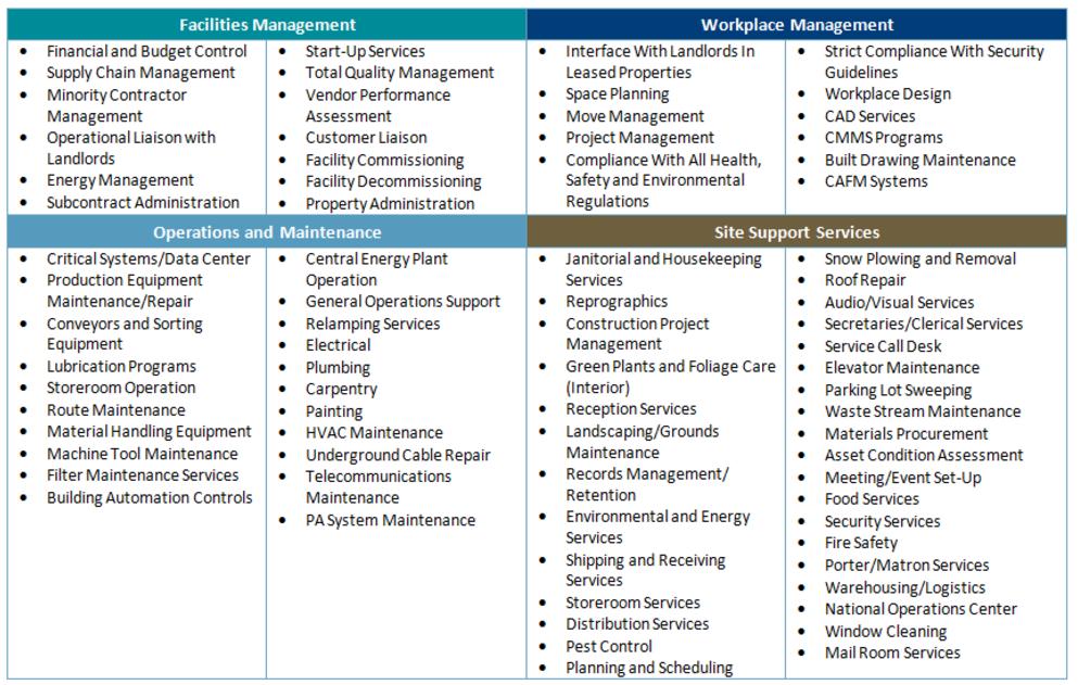 Facility Assessment Services : Fm services