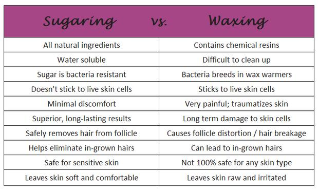 How sugaring is better than waxing chart