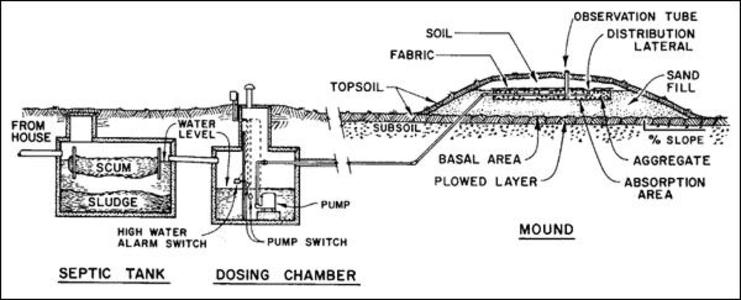 mound septic system
