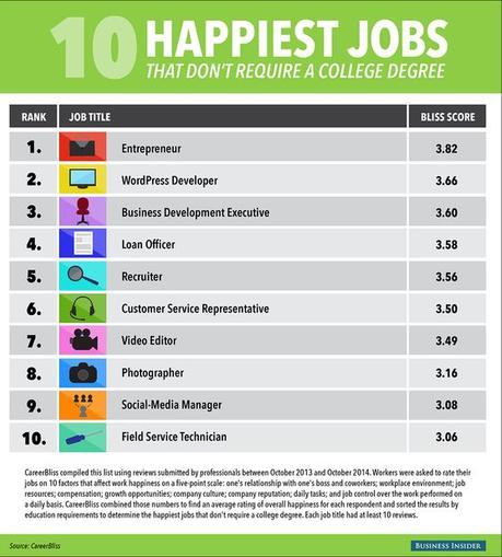 best jobs for highschool graduates